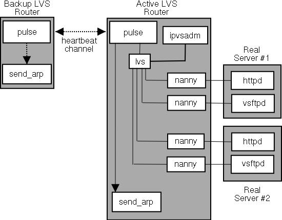 Блок-схема LVS кластера
